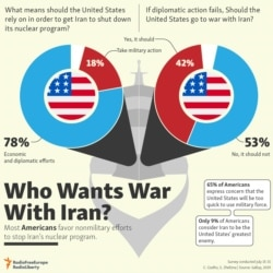 INFOGRAPHICS: Who Wants War With Iran