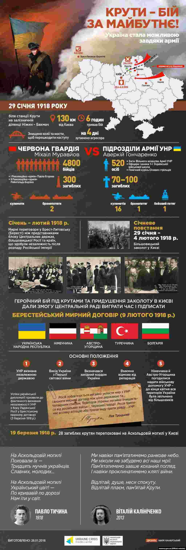 Інфографіка Українського кризового медіа-центру та Українського інституту національної пам'яті