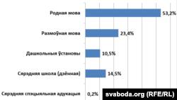 Беларуская як родная і як размоўная паводле перапісу 2009 г. і права на адукацыю па-беларуску