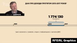 Офіційні доходи заступника голови КДКП Віктора Шемчука за 2013-17 роки