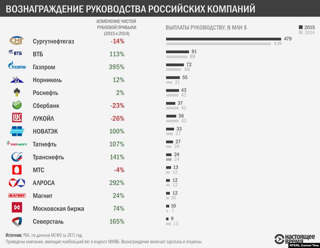 РБК сравнило данные по росту вознаграждений руководству крупных российских компаний и росту их прибыли, выраженной в рублях.