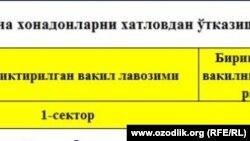 Buxoro viloyati Qorako'l tumanida aholini ro'yxatga olish anketasi.