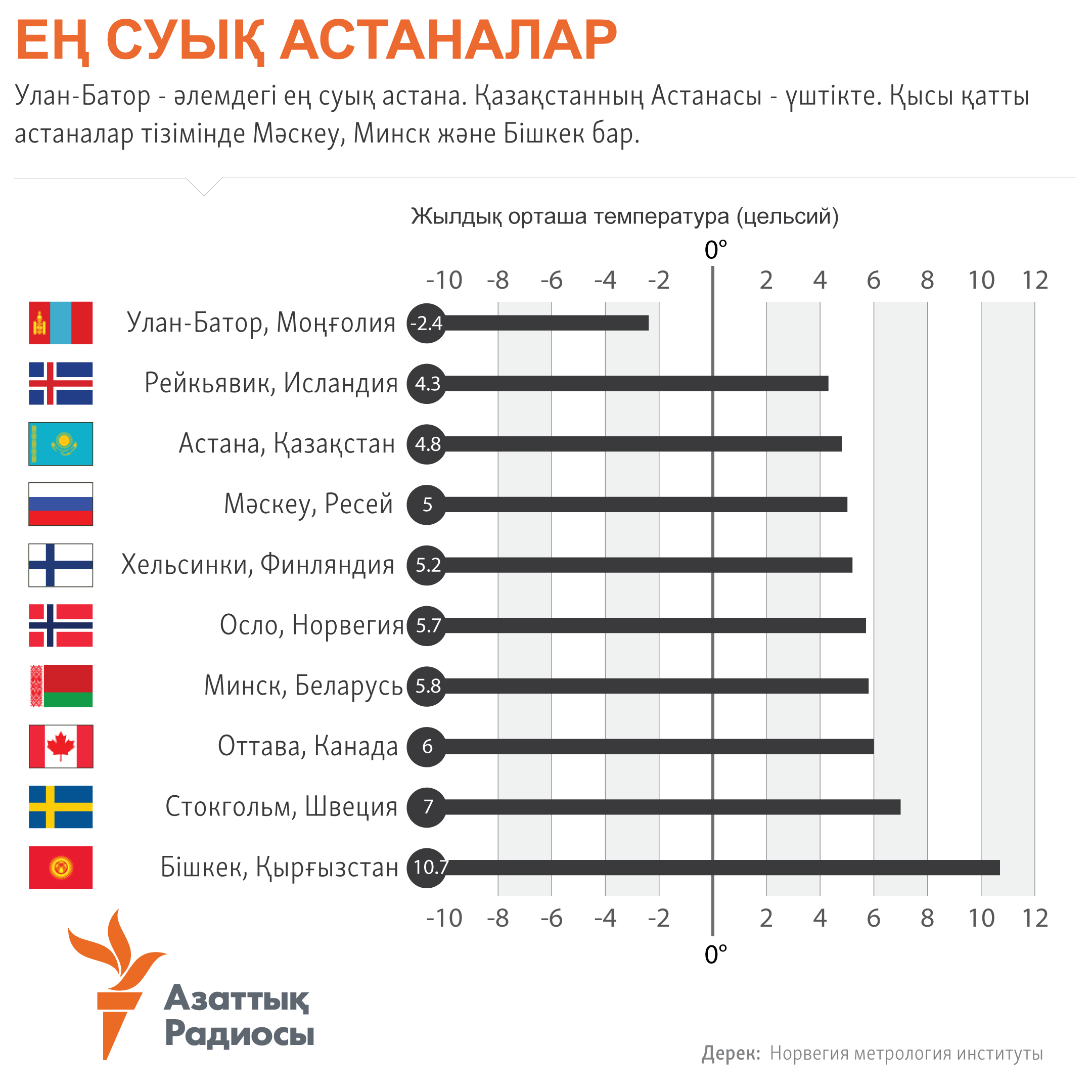 infographic about coldest capitals