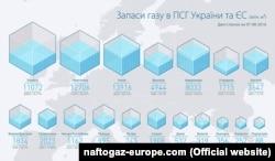 Інфографіка «Нафтогазу України»