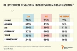 How much do countries if the Western Balkans trust NGOs, infographic