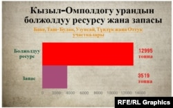Кызыл-Омполдогу урандын болжолдуу ресурсу жана запасы. «Азаттыктын» коллажы.