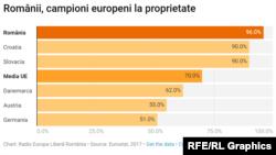Românii, campioni europeni la proprietate