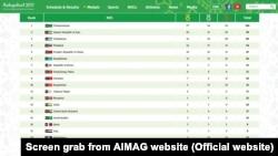 Таблица медального зачёта (фото с сайта ashgabat2017.com)