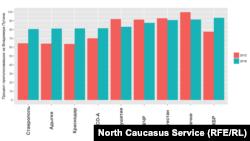 Поддержка Владимира Путина на Северном Кавказе на выборах 2012 и 2018 годов по данным ЦИК РФ