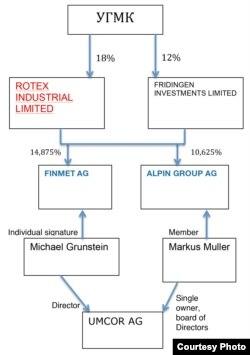 Схема произошедшего в 2003 году перехода пакета акций УГМК от Rotex Industrial Limited, аффилированной с международной сетью криминальных фирм, в швейцарские компании, связанные с крупными европейскими предприятиями сферы цветной металлургии
