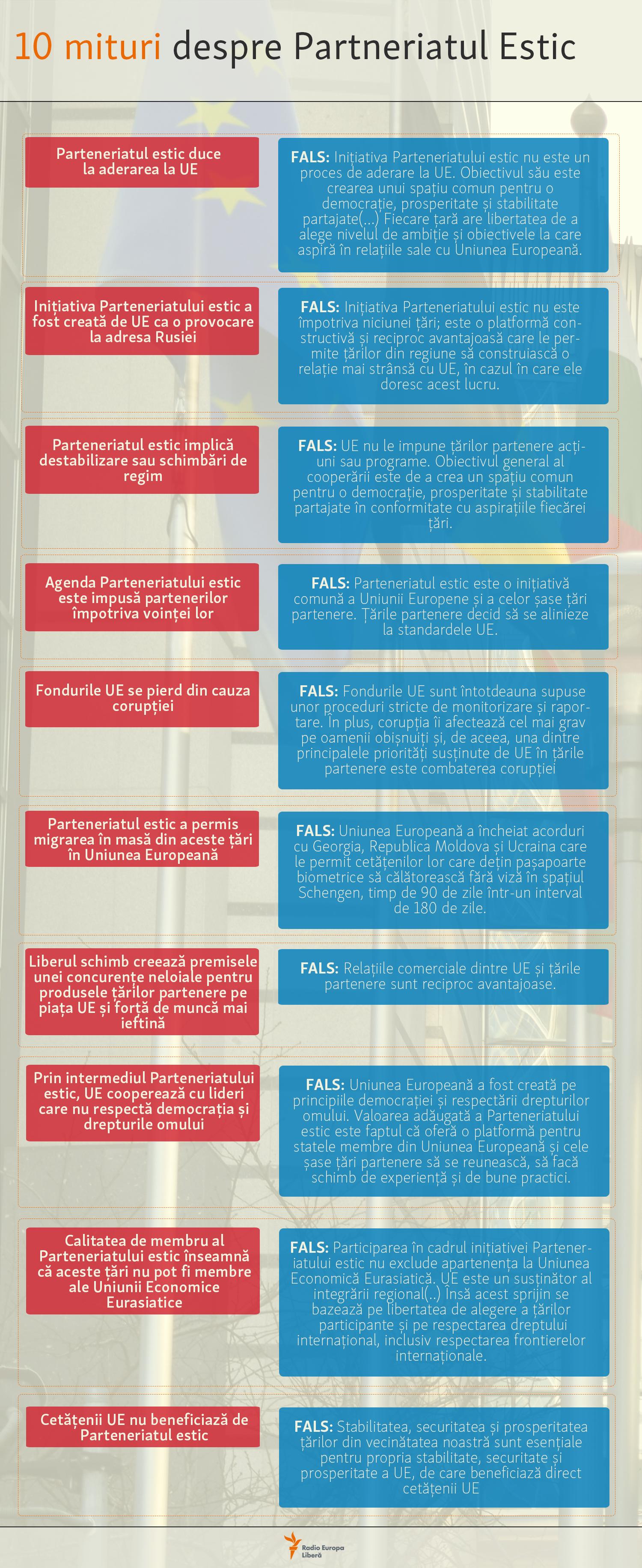 Zece mituri despre Parteneriatul estic