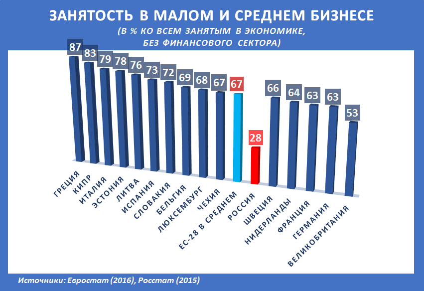 Russia-Factograph-SME-Employment-Share-Rus-EU-Dec-2017