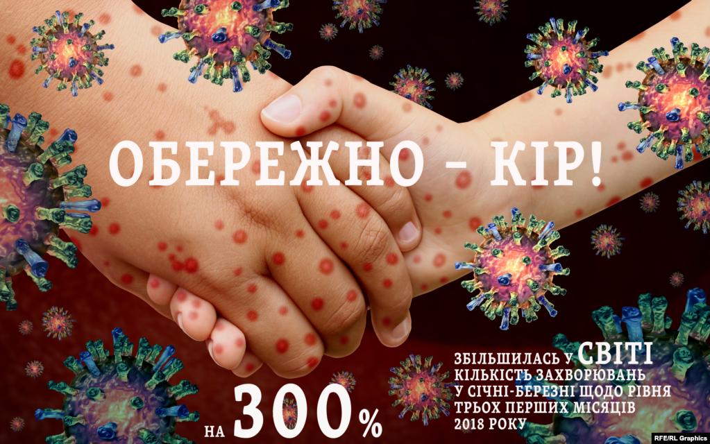 Захворюваність на кір у світі зростає третій рік поспіль, попереджає Всесвітня організація охорони здоров'я (ВООЗ). Після історичного мінімуму 2016 року кількість зареєстрованих випадків зросла на третину. Причому в 2018-му найбільше їх виявили в Європейському регіоні ВООЗ (до якого входить як Європа і Туреччина, так і всі країни колишнього СРСР).
