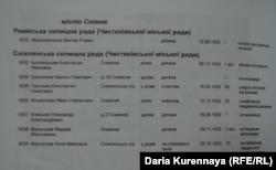Жертви Голодомору в Сніжному. Документ Національного музею «Меморіал жертв Голодомору»