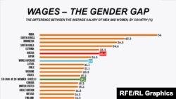 Maaşlar üzrə gender fərqi