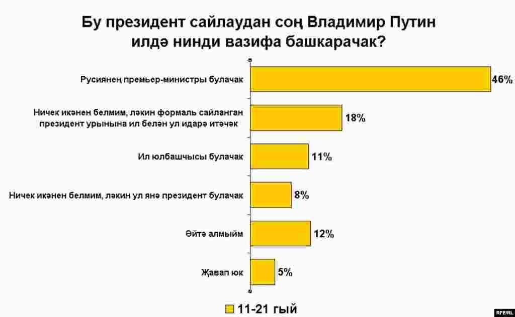 Russian presidential election poll charts_Tatar - Бу президент сайлаудан соң Владимир Путин илдә нинди вазифа башкарачак?