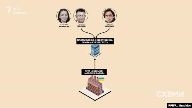 До недавнього часу «Свеський насосний завод» входив до «Інтер кар груп» Лебедєва і Юрушева