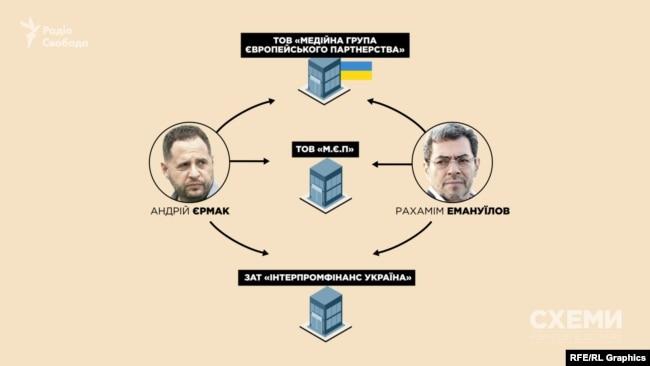 Андрій Єрмак і станом на тепер є бізнес-партнером Рахаміма Емануїлова у низці компаній