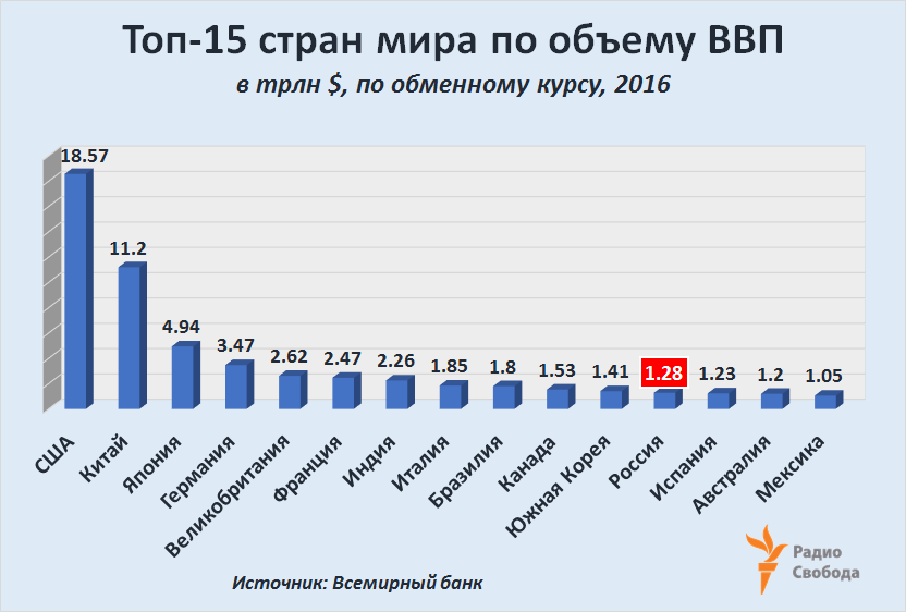 Russia-Factograph-GDP-2016-WB-Rating-Top-15
