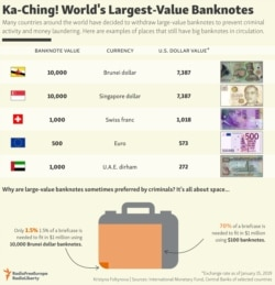 INFOGRAPHIC: World's Largest-Value Banknotes