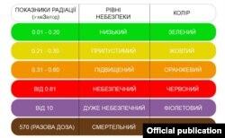 Дані з сайту Міненерговугілля