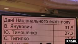По данным национального экзит-полла у лидера оппозиционной Партии регионов Виктор Януковича – около 32 процентов