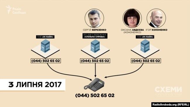 До спілкування зі «Схемами» Фонд Березенка, оператор реклами в «Борисполі» та фірма, заснована сестрою Ігоря Кононенка, мали спільний телефон