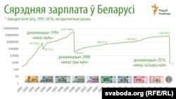 Сярэдняя намінальная зарплата ў 1991-2016 у Беларусі