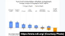 NDI-ის კვლევის შედეგების გრაფიკი