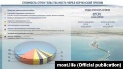 Инфографика об итоговой стоимости сооружения моста в Крым с учетом графика строительства
