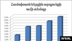 Armenia -- Chart illustrating Armenian GDP growth using data from State Statistical Service, 22Jun2010