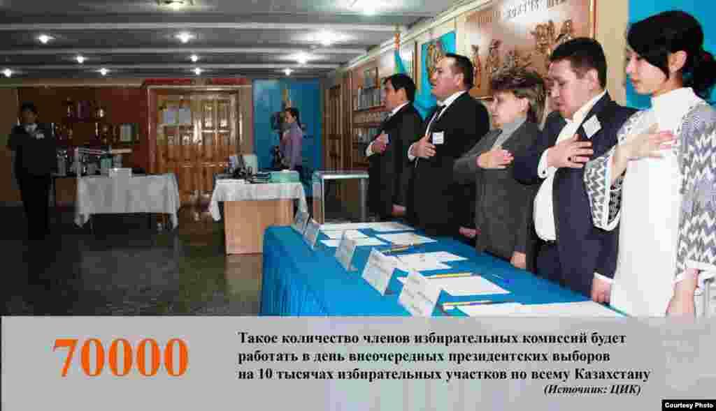 Количество членов избирательных комиссий на досрочных выборах президента Казахстана 26 апреля.