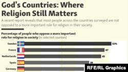infographic - Religion