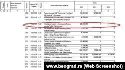Stavka u budžetu Grada Beograda koja se odnosi na gondolu