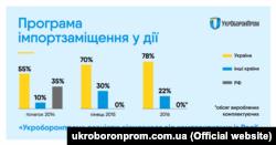 «Укроборонпром» звітує про стовідсоткове імпортозаміщення