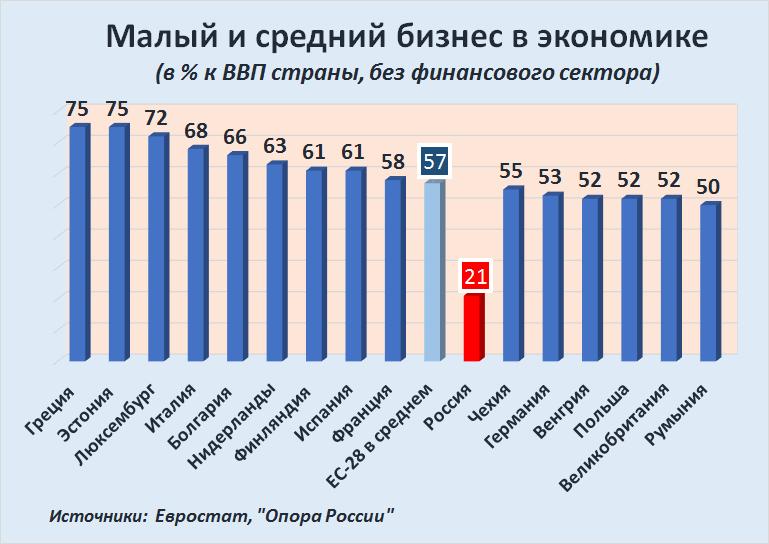 Russia-Factograph-SME-GDP-Share-EU-Rus