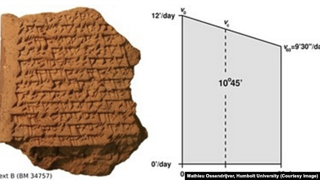 The five tablets engraved with their cuneiform writing system date from the period between 350 and 50 B.C., and were excavated late in the 19th century in Babylon, some 100 kilometers south of Baghdad, in modern Iraq.