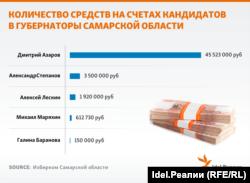Количество средств на счетах кандидатов в губернаторы Самарской области