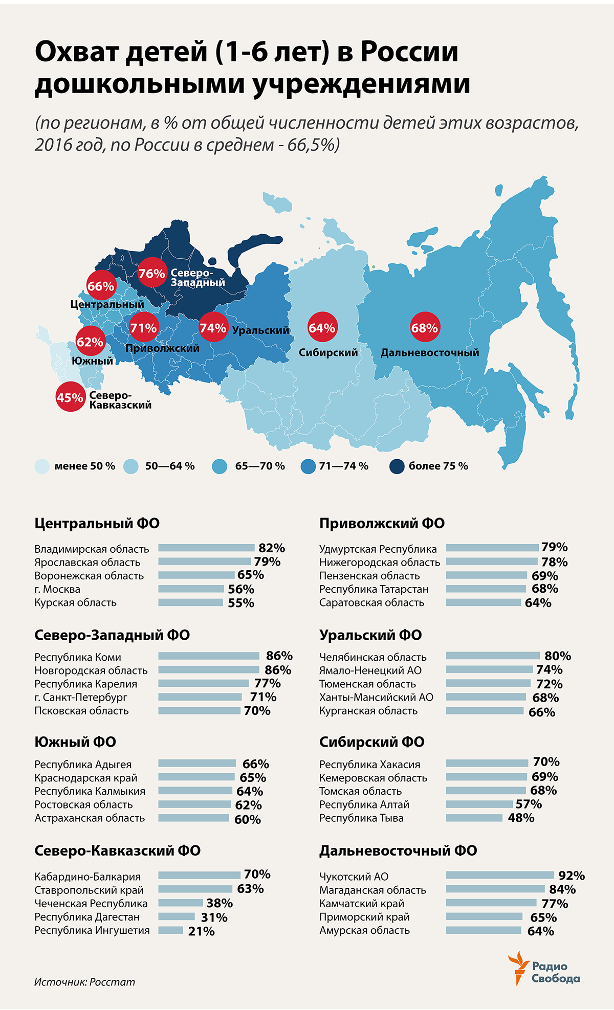 Russia-Factograph-Preschool Education-Coverage