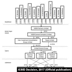 Visor holdingi tuzilmasi diagrammasi | ICSID Decision, 2017