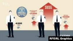 ДФС просила підняти середню зарплату працівників центрального апарату до понад 21 тисячі гривень