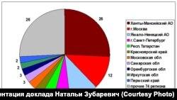 Наталья Зубаревич: Вот так на самом деле выглядит вклад регионов в федеральный бюджет. Слухи о донорстве Сибири сильно преувеличены