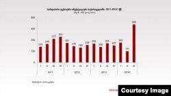 პირდაპირი უცხოური ინვესტიციები საქართველოში 2011-2014 წწ.