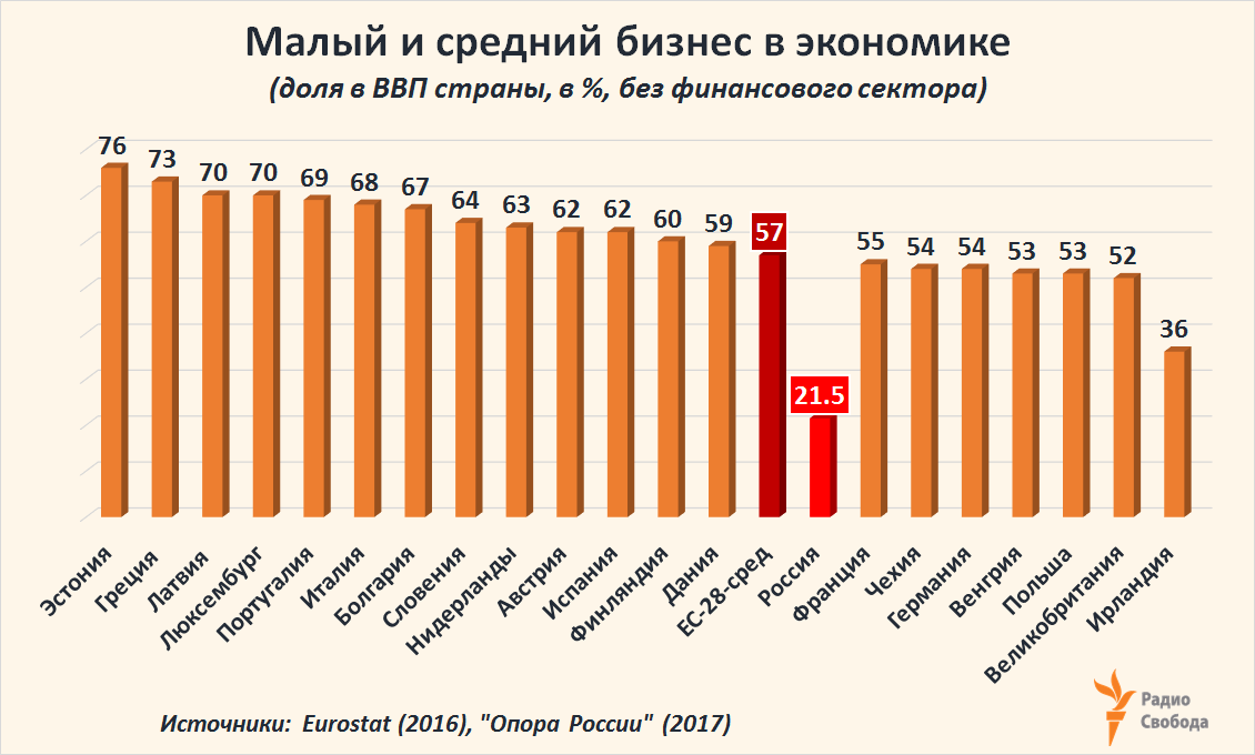 Russia-Factograph-SME-Economy-Share-EU-Russia