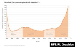 АҚШ-тан пана сұраған ресейліктер саны