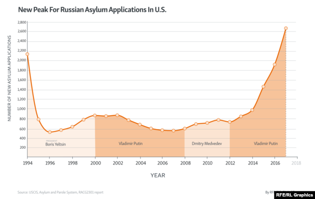 Russian Asylum Applications In U S  Hit 24-Year Record