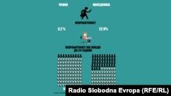 Стапка на невработеност во Чешка и во Македонија