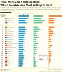 INFOGRAPHIC: Time, Money, Or A Helping Hand: Which Countries Are Most Willing To Give?