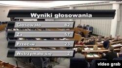 Результати голосування в польському Сенаті за зміни в законі про Інститут національної пам'яті Польщі