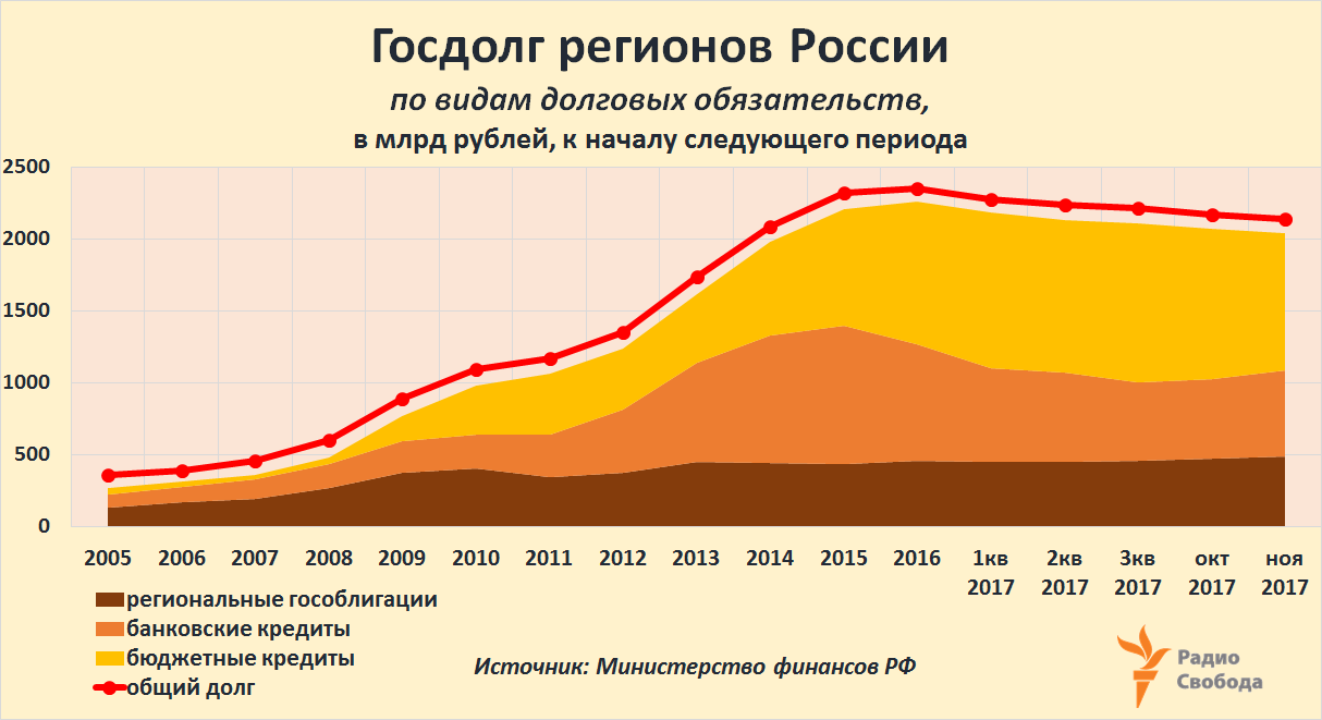 Russia-Factograph-Regions-Debts-Total-Structure-2015-2017